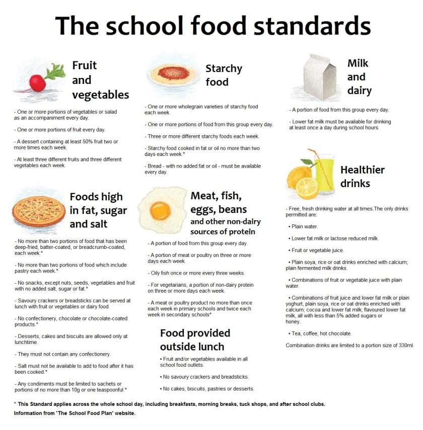 school-food-standards