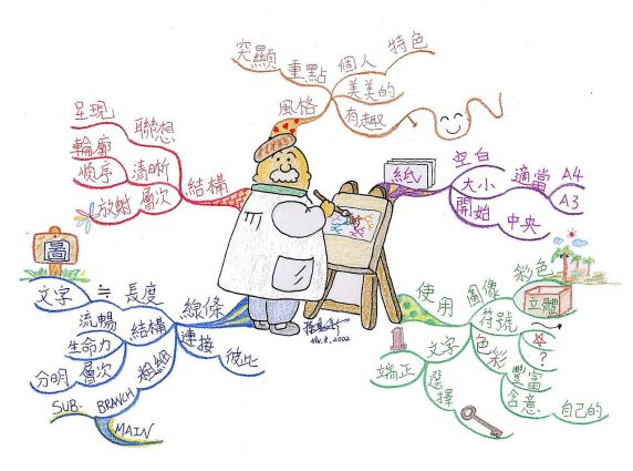 1280px-mindmapping_law_chinese